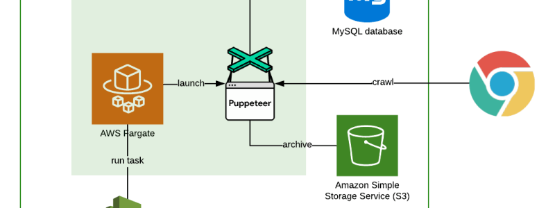 Puppeteer on AWS Fargate