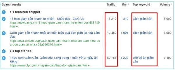 Xác định traffic của trang web đang đứng vị trí thứ 5 của keyword