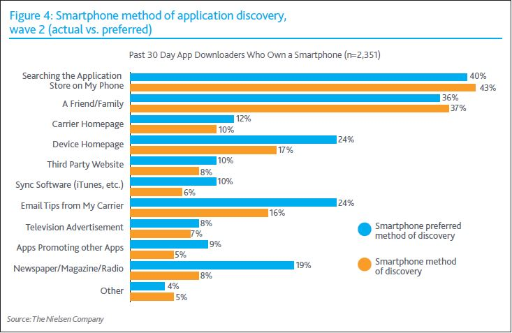 mobile app discovery methods