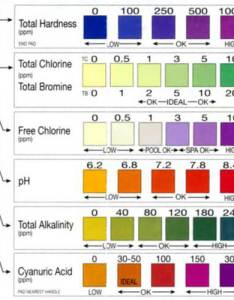 Aquachek way test strip color chart also beginner   guide to pool water testing intheswim blog rh blogheswim