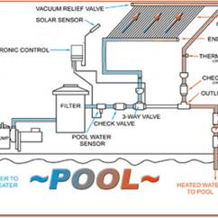 Hot Water System Wiring Diagram Rv Power Cord Home Pool Solar Heating Intheswim Blog Heater Layout