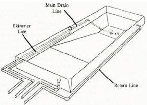 Inground Pool Kit Plumbing: How to Plumb a Pool