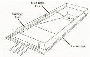 Inground Pool Kit Plumbing: How to Plumb a Pool