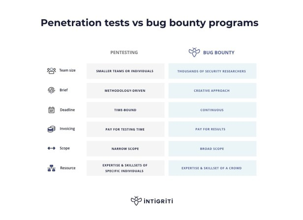 penetration testing vs bug bounty programs