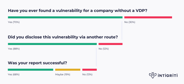unsuccessful vulnerability disclosure