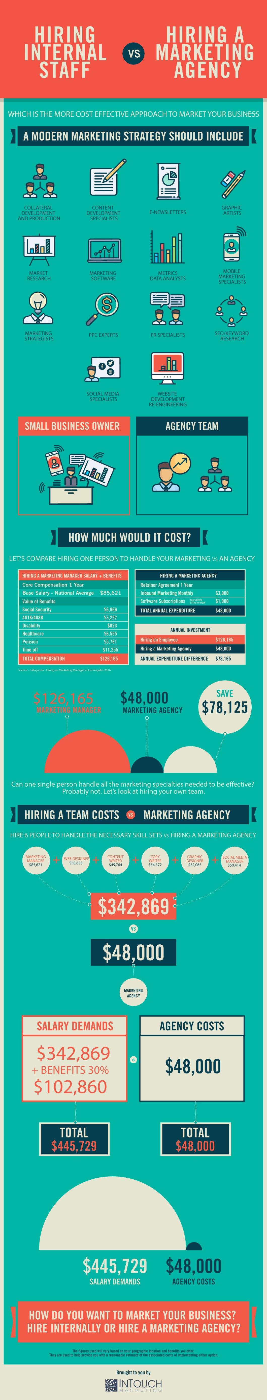 http://blog.intouch-marketing.com/hubfs/Infographics/Hiring-A-Marketing-Firm-vs-Hiring-Internal-Staff-Infographic