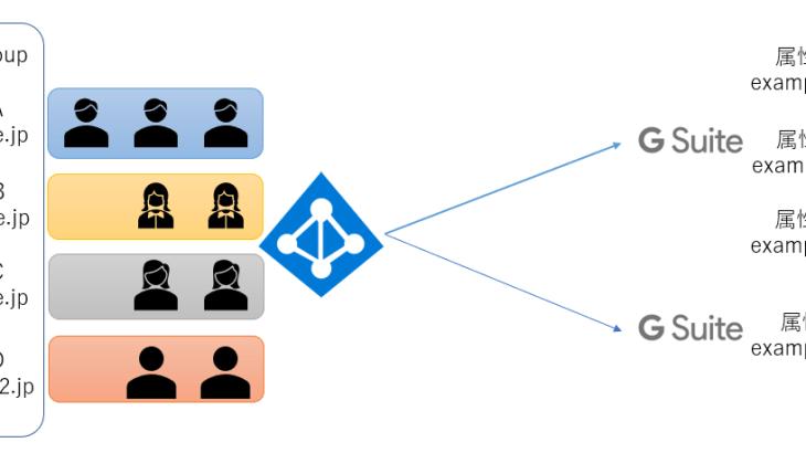 AzureADのグループをG Suiteへプロビジョニングする
