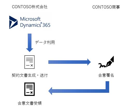 DocuSign for Dynamics 365を使ってみよう Part3~Dynamicsと連携させよう!~