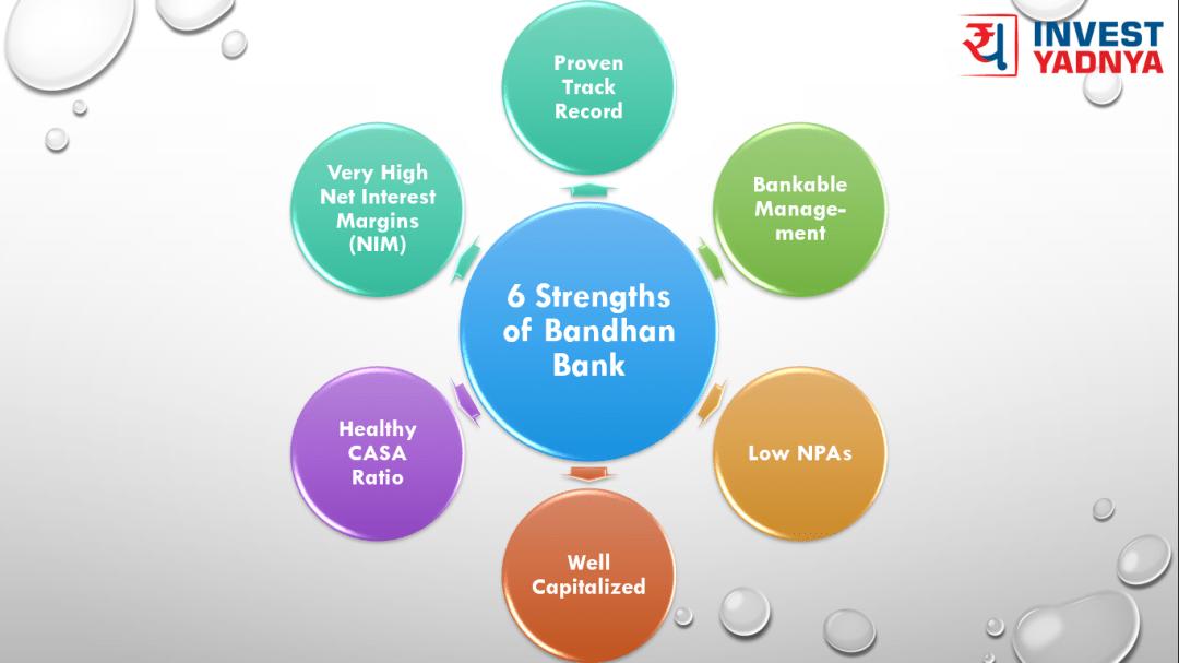 Strength of Bandhan Bank