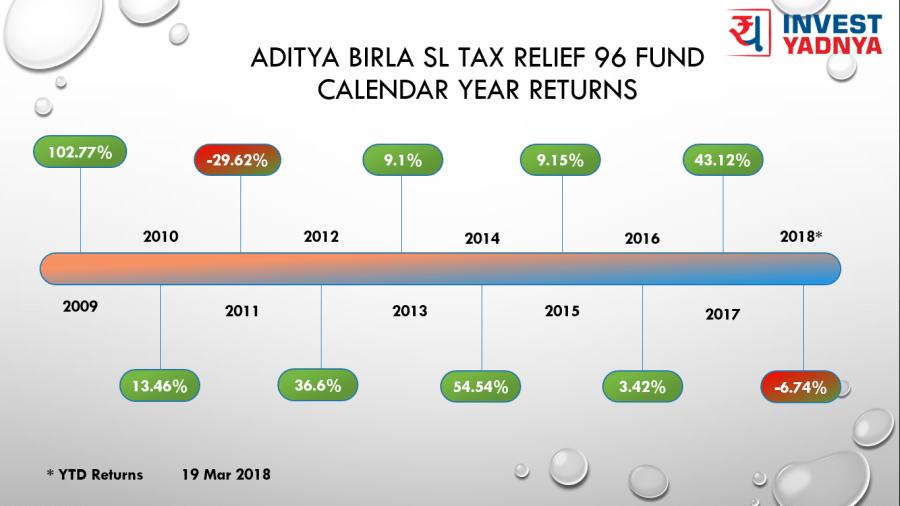 19 Mar 2018 - ABSL Tax 96 Calendar