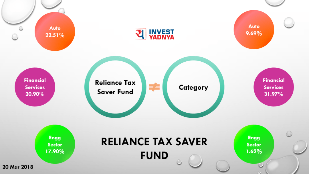 21 Mar 2018 - Reliance Tax Sector