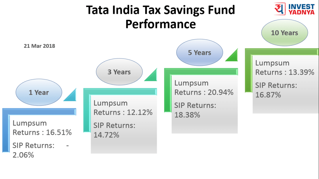 22 Mar 2018 - Tata Tax Saver Traling