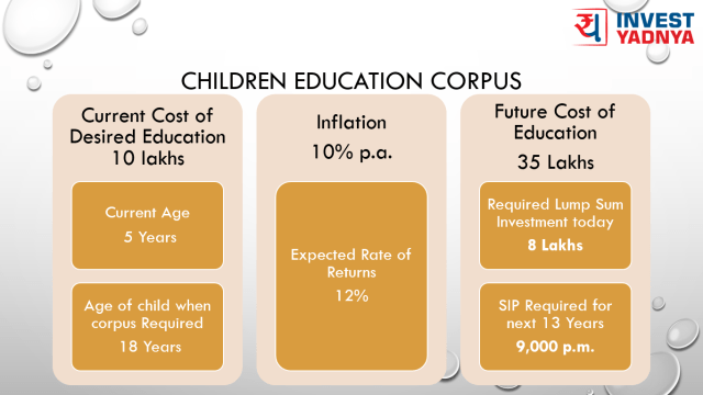 Child Education Plan - Ensure your child's future