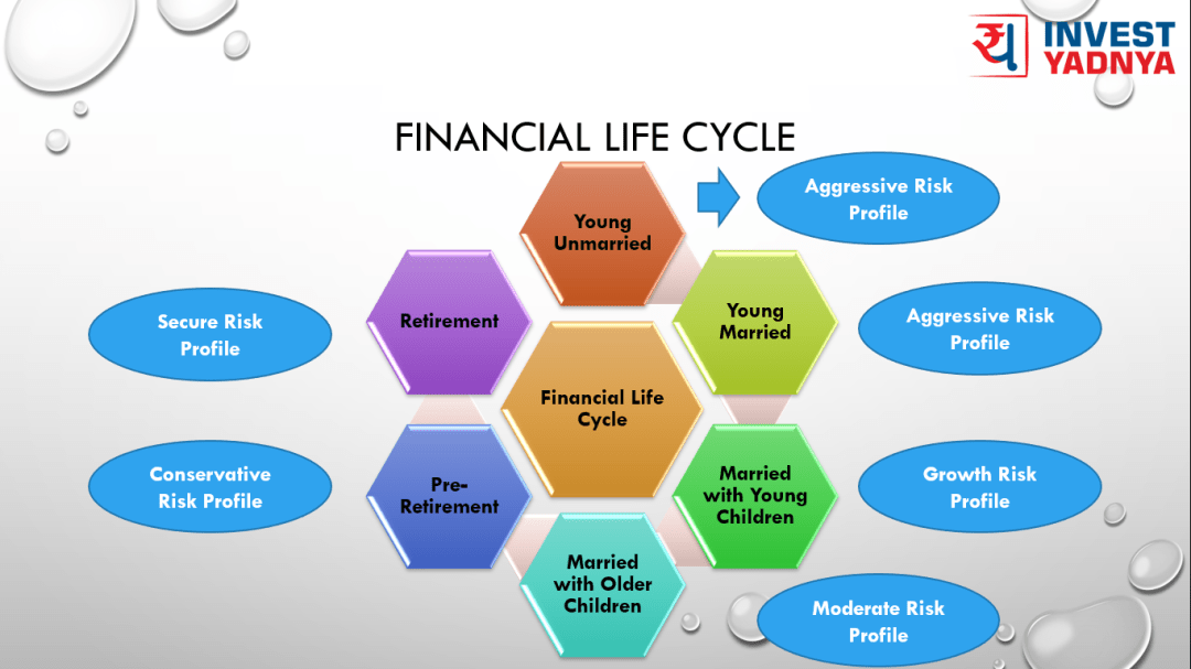 Stages of Financial Life Cycle