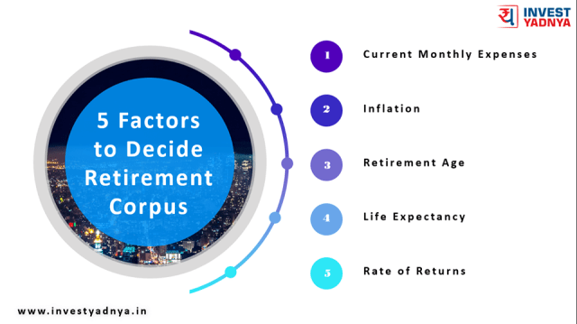 5 factors to decide retirement corpus