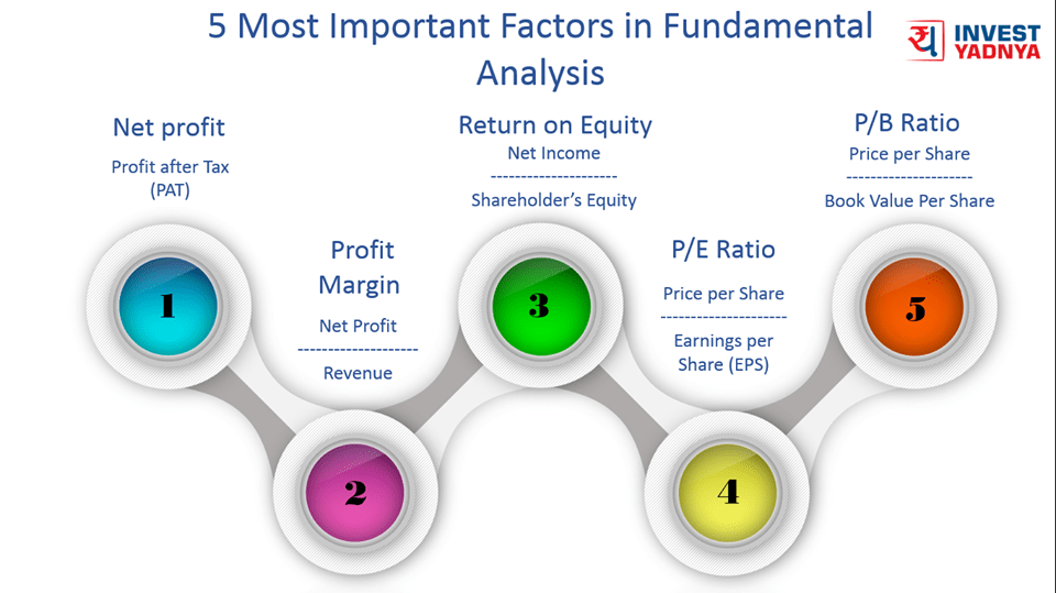 5 most important factors in fundamental analysis