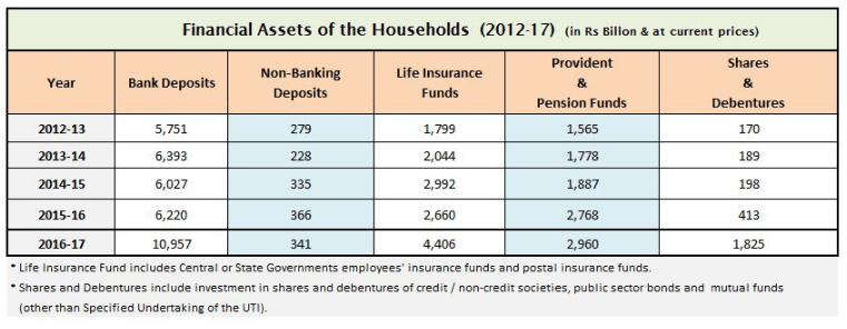 Financial assets of the household