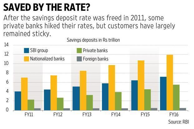 Interest rate comparison