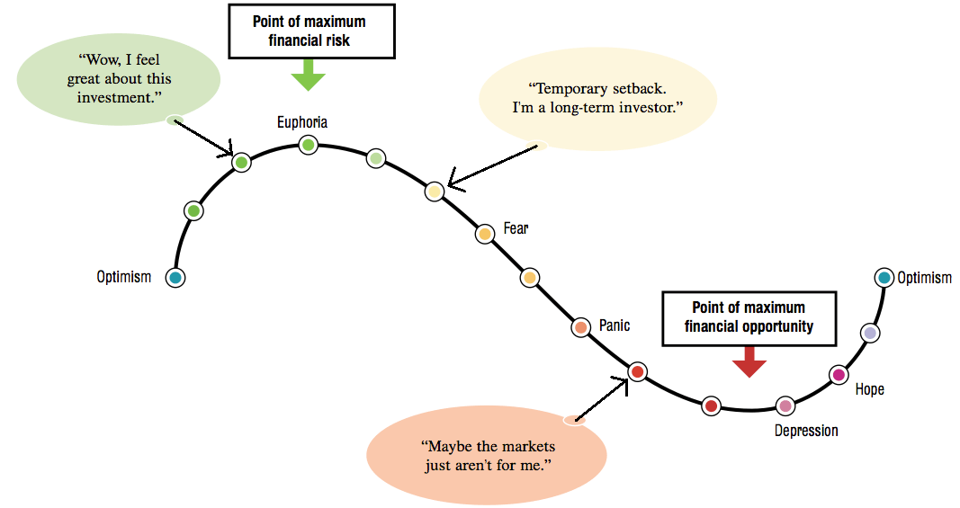 market emotion cycle graph