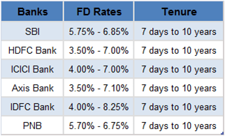 FB interest rates by banks