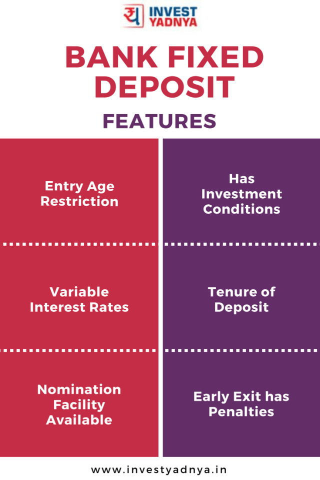 Features of bank fixed deposit