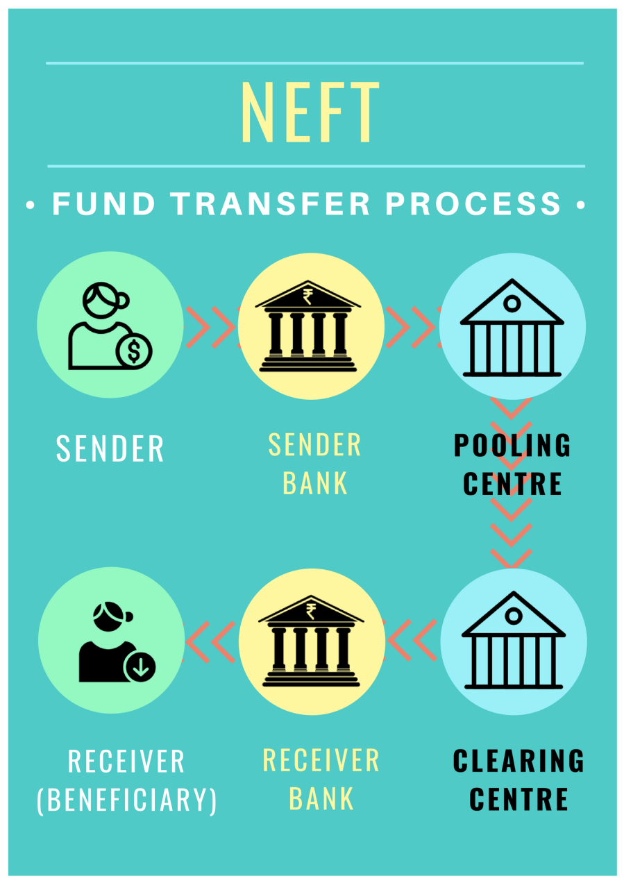 NEFT Fund Transfer Process