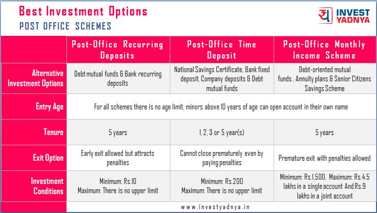 Post Office Schemes Comparison 1