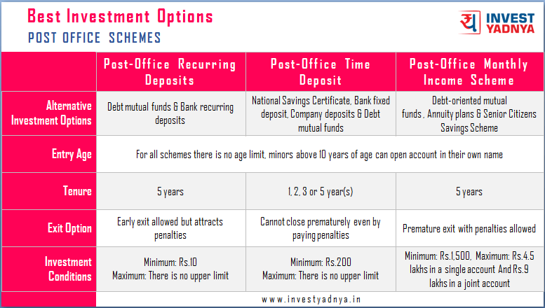 Post Office Schemes Comparison 1