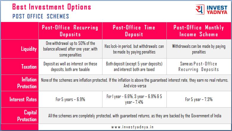 Post Office Schemes Comparison 2