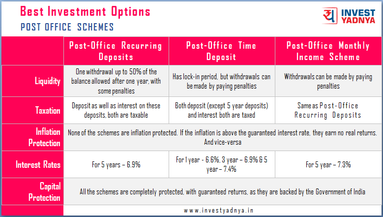 Post Office Schemes Comparison 2