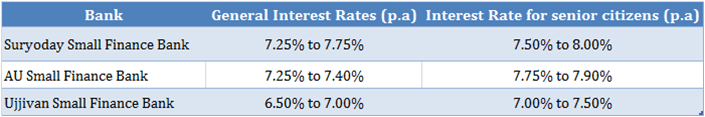 TSFD Small Finance Banks Interest Rates