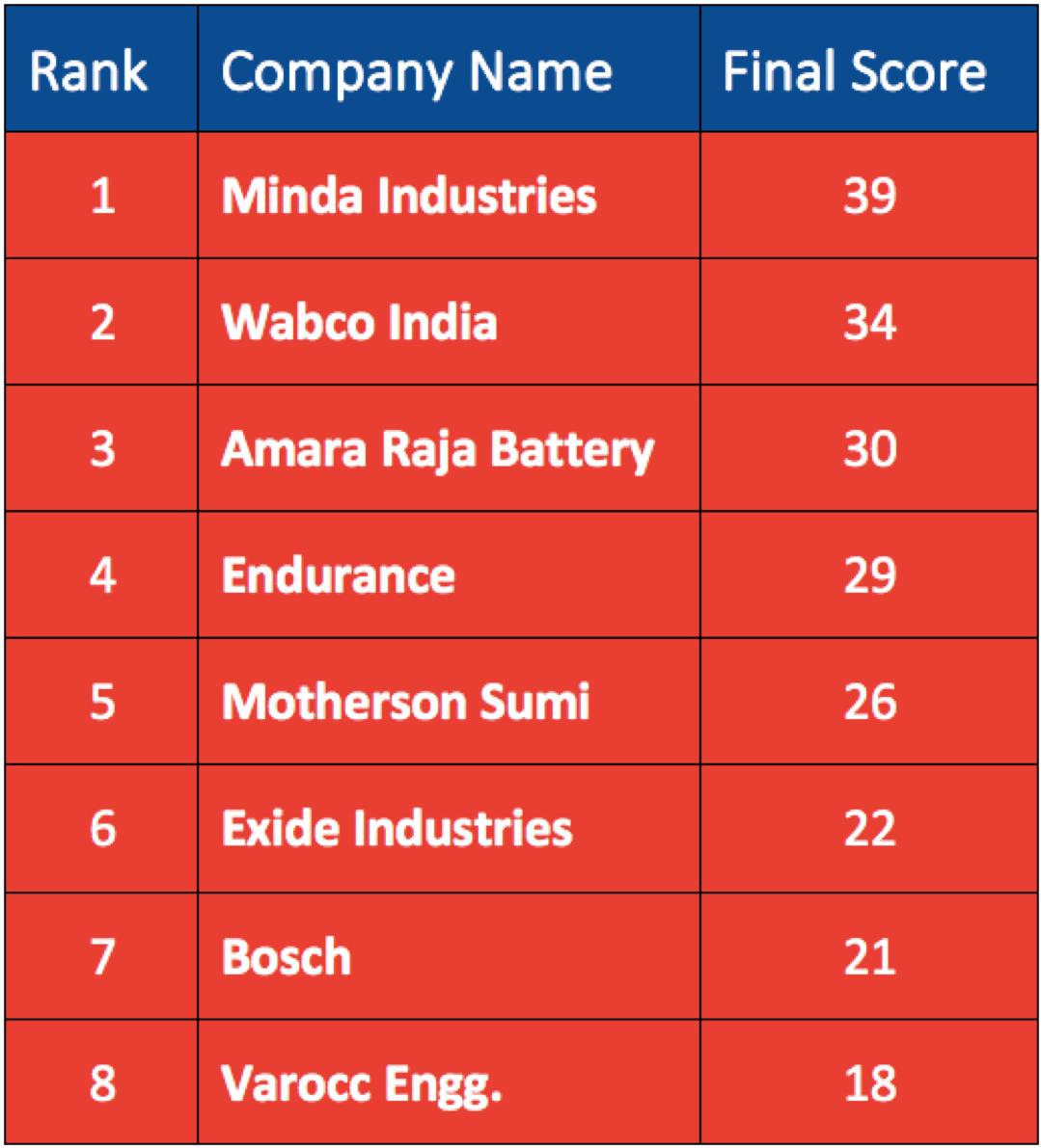 Auto Ancillary industry in India