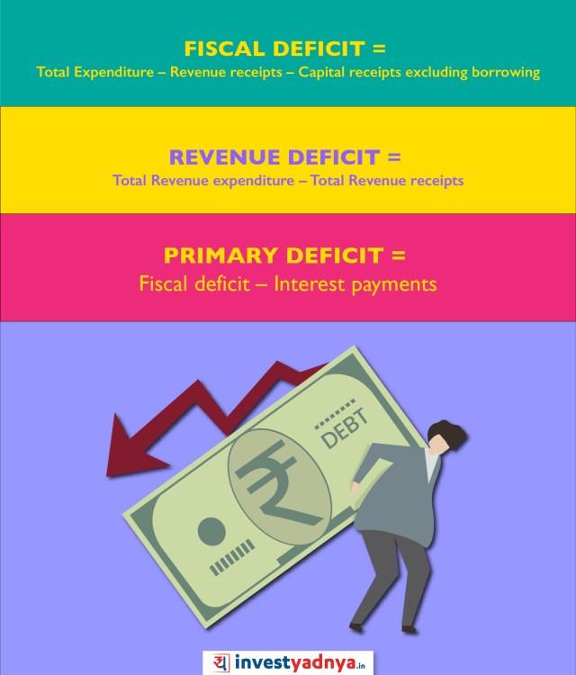 Fisal Deficit Revenue and Primary deficit