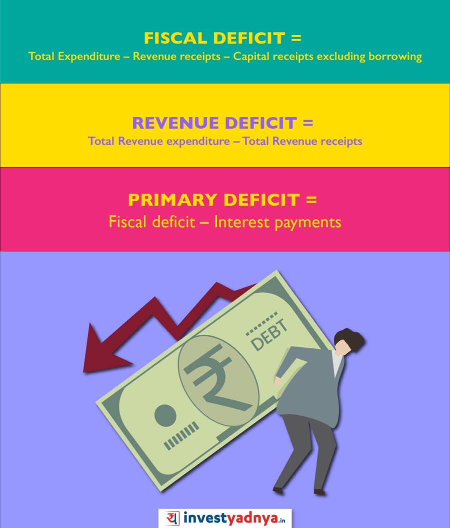 Fisal Deficit Revenue and Primary deficit