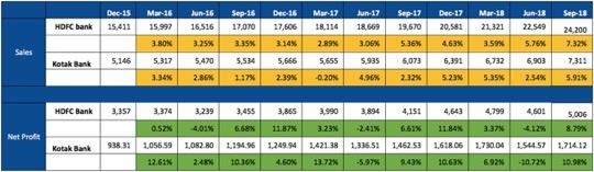 HDFC vs Kotak Bank Quarterly Performance