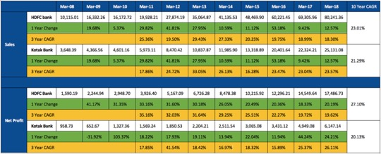 HDFC vs Kotak Bank Yearly Performance