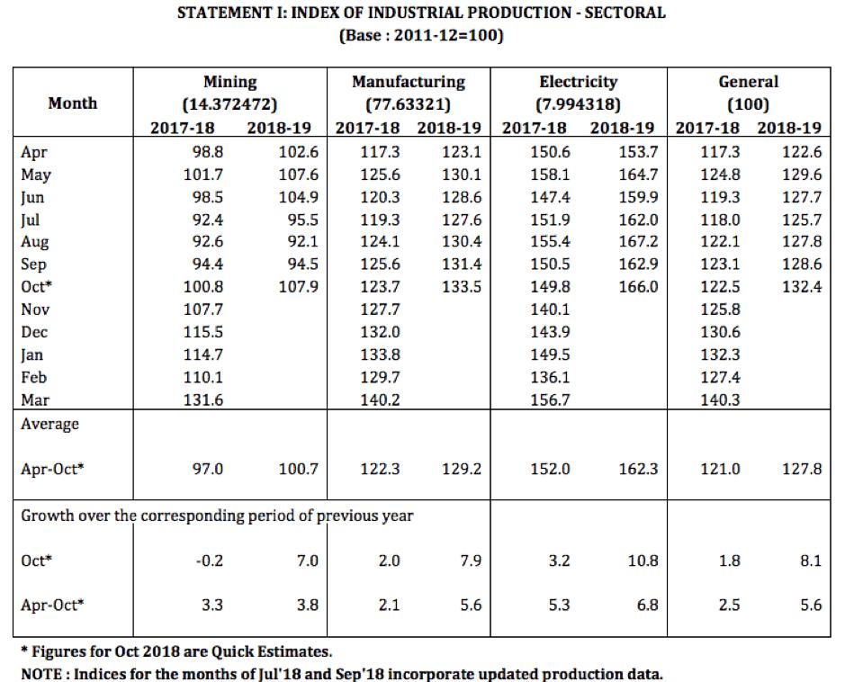 IIP Dec 2018 data by Sector