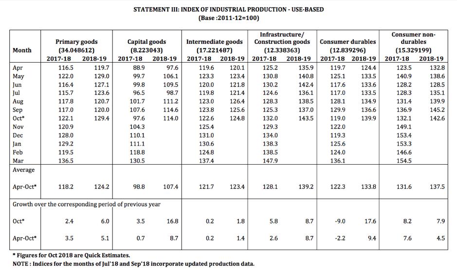 IIP Dec 2018 data Use based