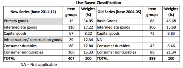 New Use Based classification IIP