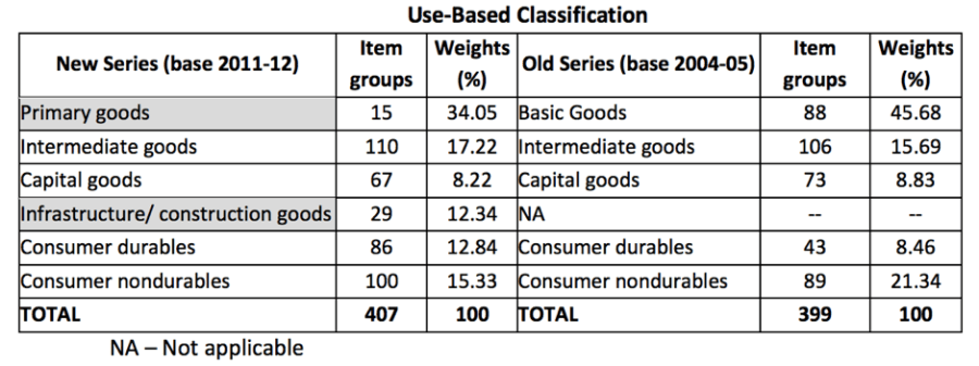 New Use Based classification IIP