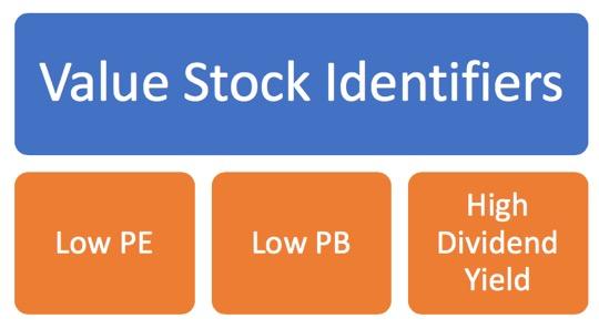 Value Stock Identifiers