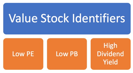 Value Stock Identifiers