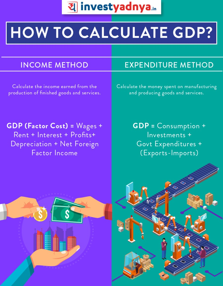 How is GDP calculated? Income Expenditure approach