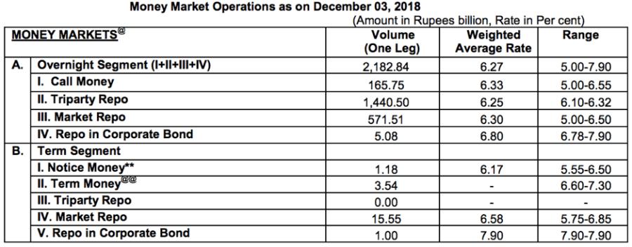 Money market ops RBI 3rd Dec