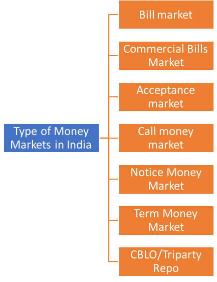 Money Market types