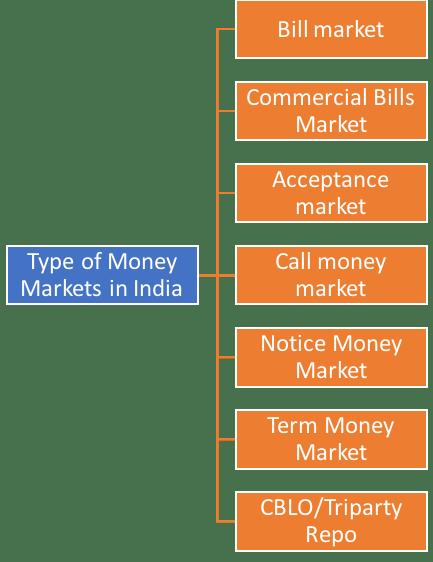Money Market types
