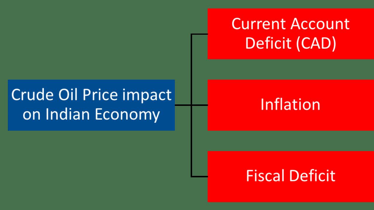 Impact of Crude Oil Price on Indian Economy - Yadnya