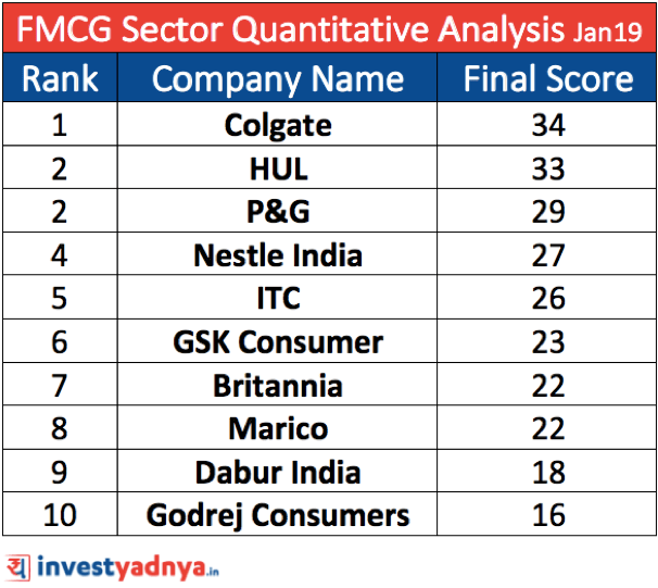 4 factor analysis of India's FMCG Sector (Ratio Based Quantitative Analysis of top 10 FMCG companies)