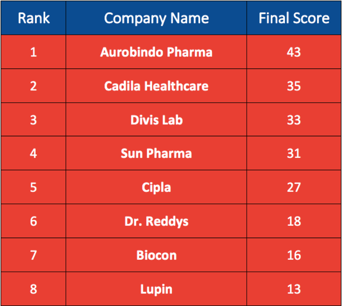 Top 8 Pharma Stocks in the Indian Stock Market (Sensex & Nifty)
