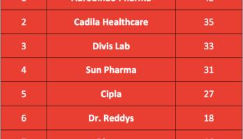 Detailed Analysis of Indian Pharma Sector - Yadnya